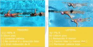 Diapositiva ilustrativa sobre las diferencias existentes entre draftings trasero o lateral en natación
